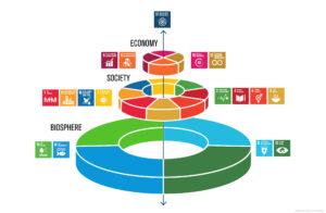 Биоразнообразието и Целите за устойчиво развитие